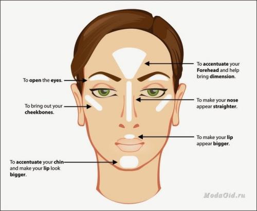 Контурирование лица на каждый день. Что такое контурирование и кому оно нужно
