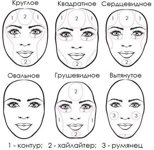 Как макияжем корректировать лицо. Идеальный овал лица