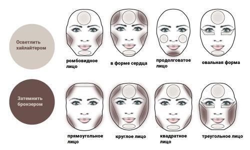 Уроки make up. Контуринг или макияж для скул, лба, носа и подбородка —, как исправить недостатки лица с помощью макияжа