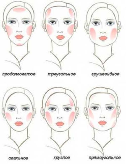 Красить лицо правильно. От теории к практике