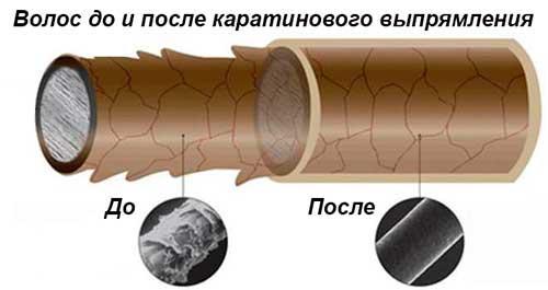 Вредит ли кератиновое выпрямление волос. Что такое кератиновое выпрямление