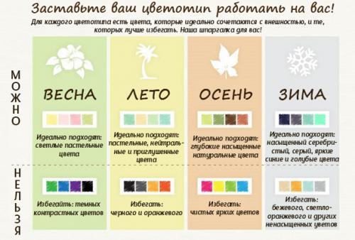 Цветотипы внешности описание. Суть теории о цветотипах