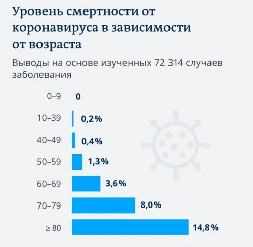 Статистика смертности от коронавируса в мире по возрасту. Смертность от коронавируса: возрастная статистика