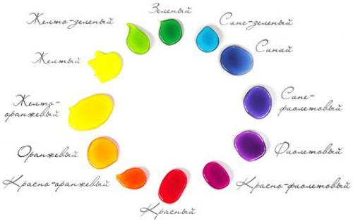 Сочетание цветов в тенях для век. Сочетание цветов в макияже.