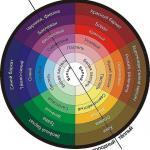 При Перманентном макияже используется цветовой круг и правила сочетания цветов.