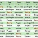 Кто ты?  В вертикальной колонке найдите своего покровителя по восточному гороскопу (по году рождения), а в горизонтальной - свой знак зодиака.